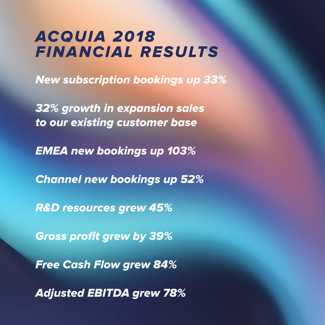 A photo that summarizes Acquia's 2018 business results mentioned throughout this blog post