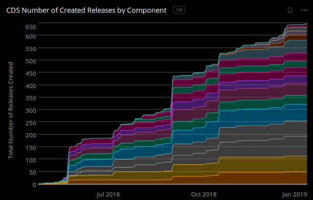 A graph that shows how we moved Acquia Cloud from a monolithic codebase to a component-based code base.