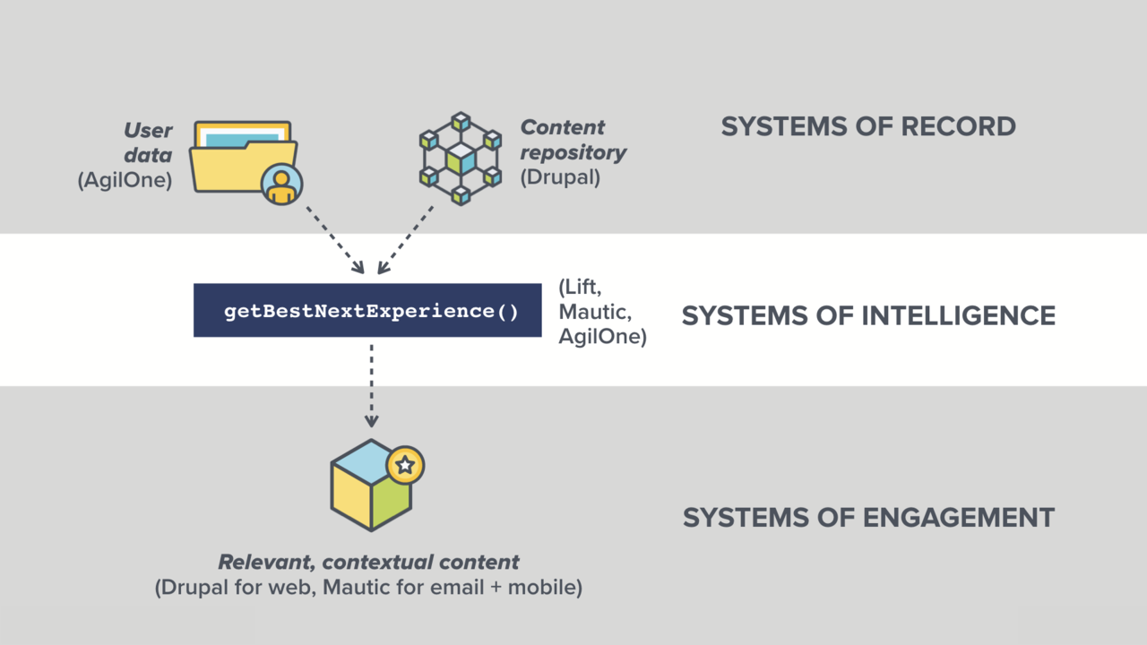 A diagram that shows organizations need both good user data and good content to deliver relevant digital experiences.