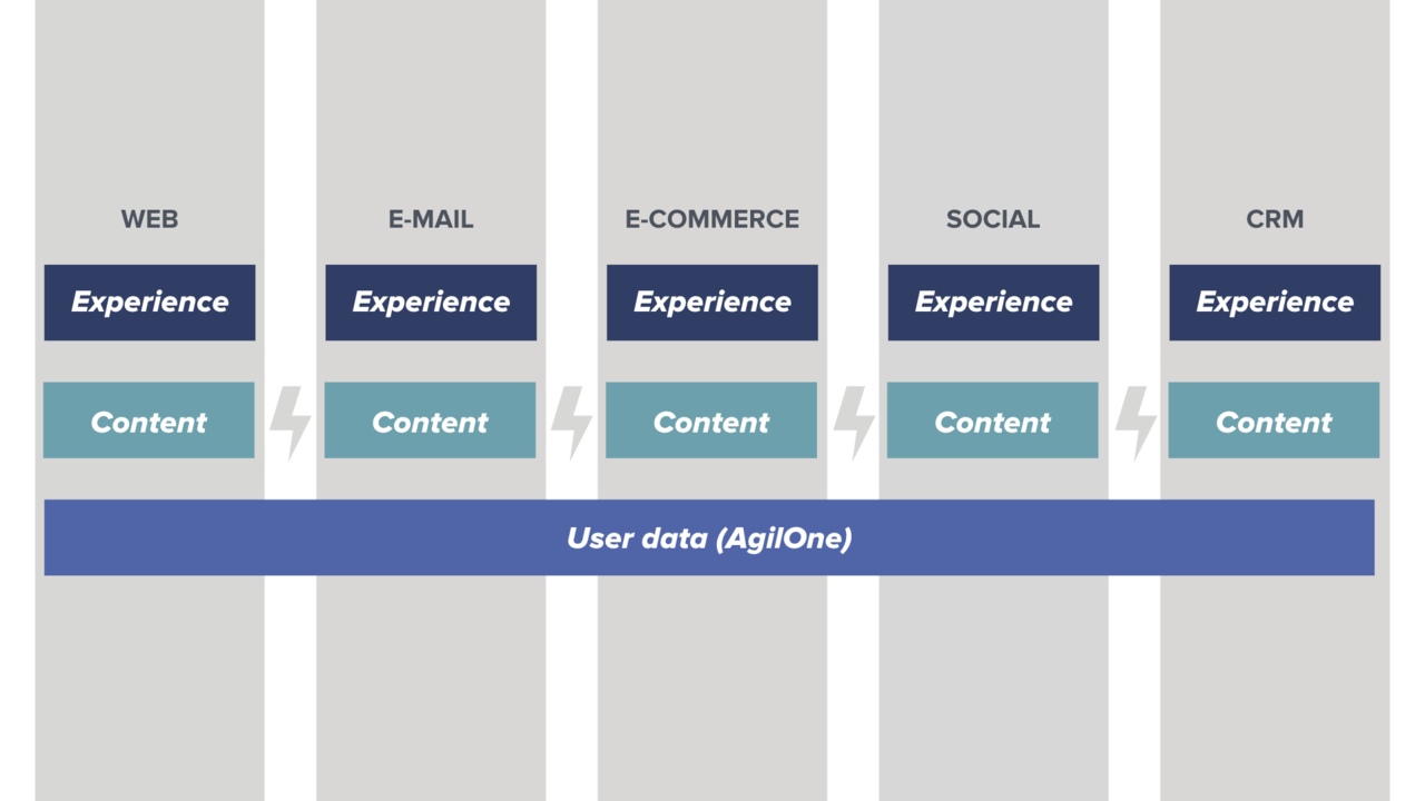 A diagram that shows how user data is unified with AgilOne across web, email marketing, commerce, social media, and CRM.