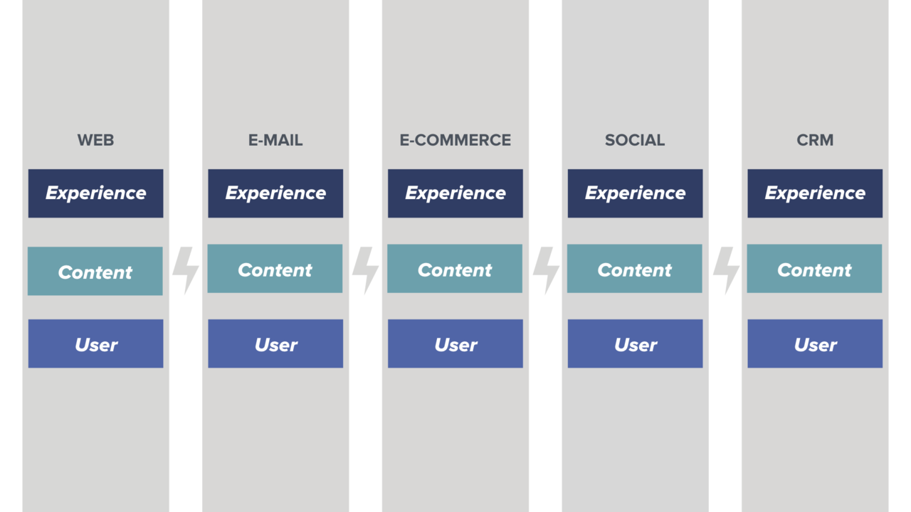 A diagram that illustrates how user data is siloed within different platforms, including web, email marketing, commerce, and CRM