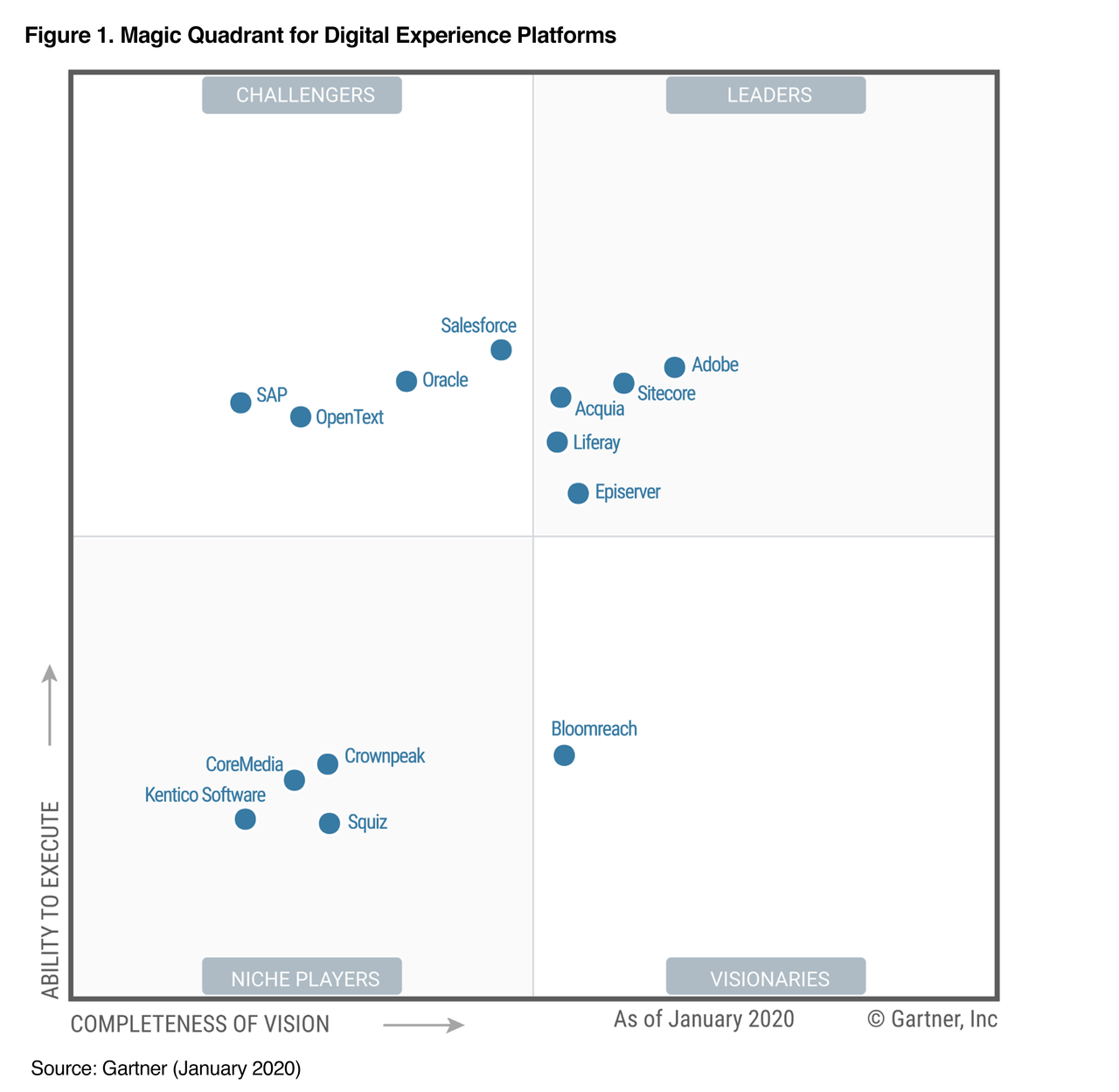 Acquia shown as a Leader in the 2020 Magic Quadrant for DXP