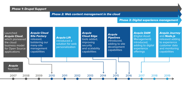 An image showing a timeline of Acquia's product history and evolution