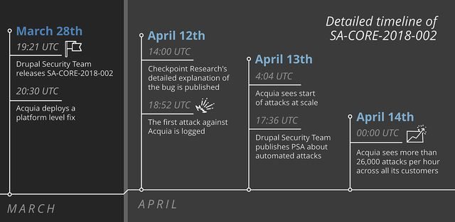 SA-CORE-2018-002 timeline of events as seen by Acquia
