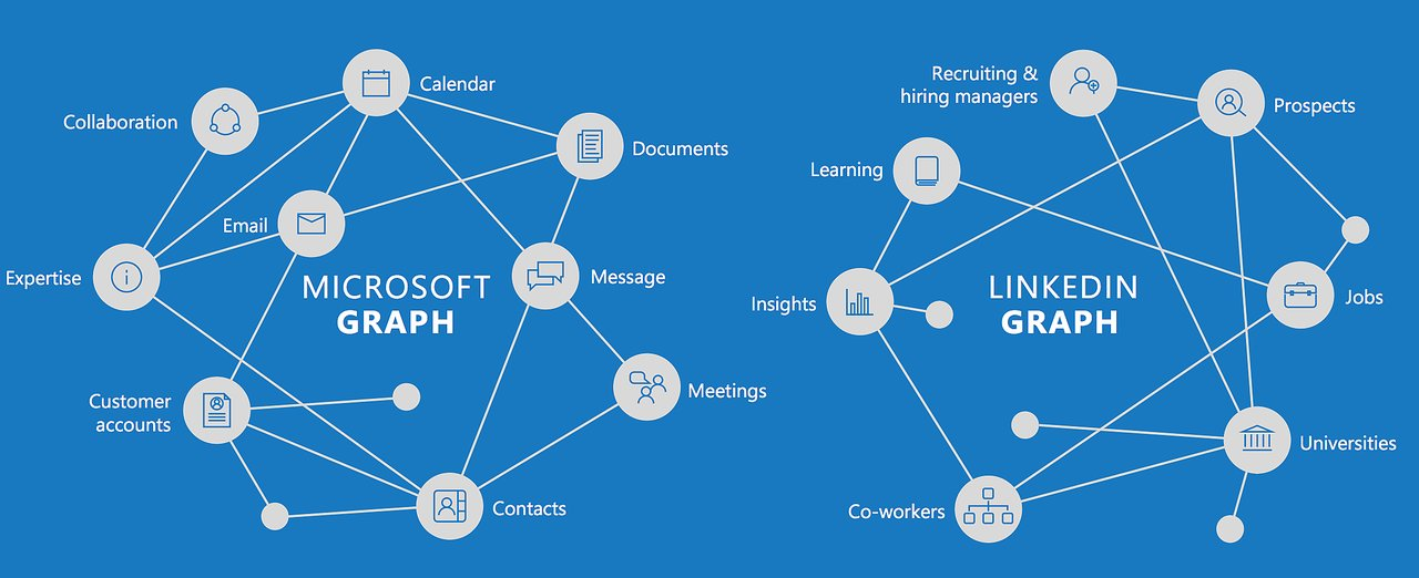 Microsoft linkedin graphs