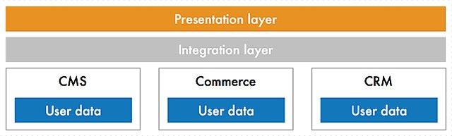 Open web better integration
