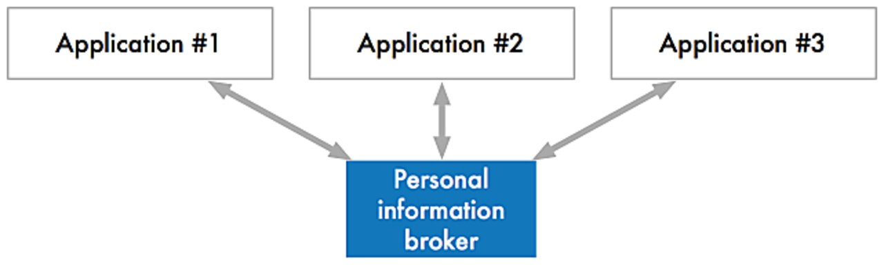 Open web shared broker
