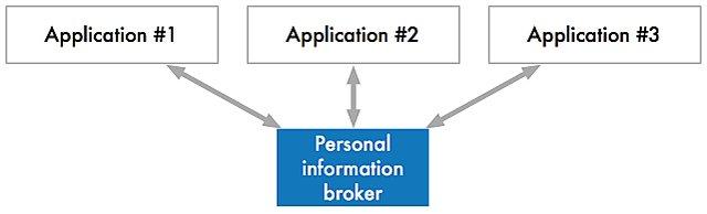 Open web shared broker