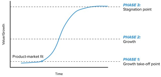 Product lifecycle s curve