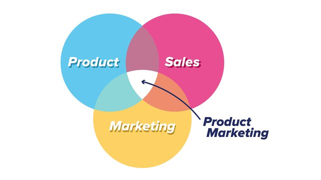 Product marketing is at the center of product management, sales and marketing