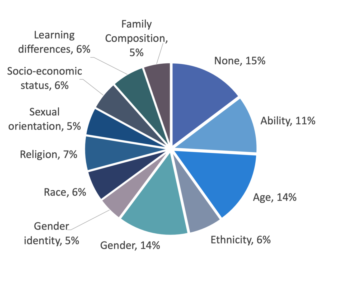 A graph showing different axes of diversity in Drupal