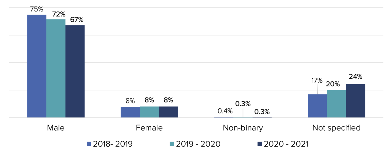 A graph showing contributions by gender: 67% of the contributions come from people who identify as male.