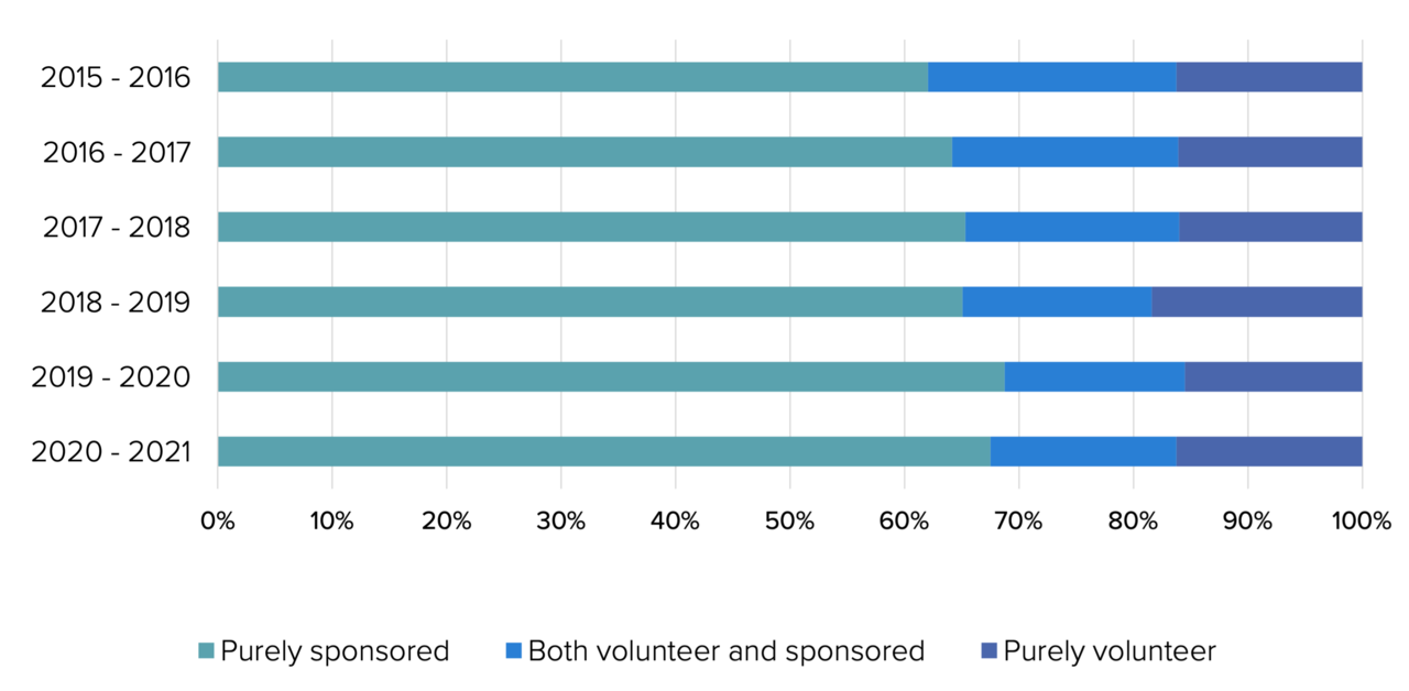 A graph showing how many of the contributions are volunteered vs sponsored.