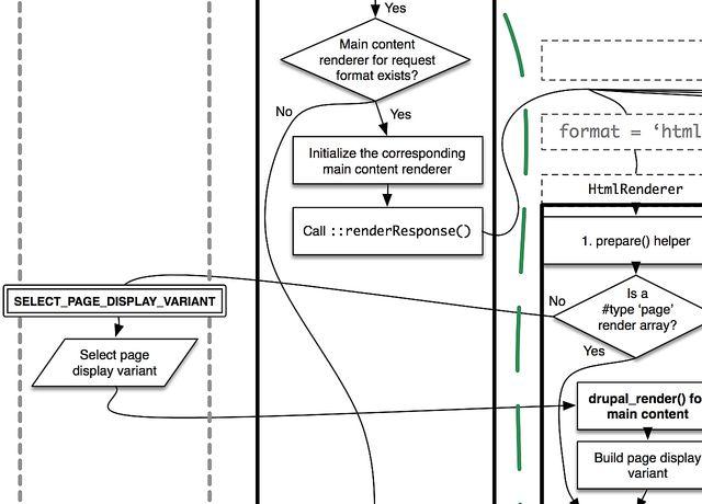 Drupal render pipeline