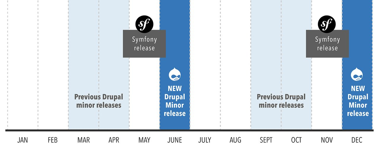 A timeline that shows how we shifted Drupal 8's release windows