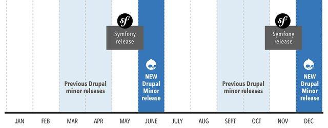 Plan for Drupal 9 | Drupal org