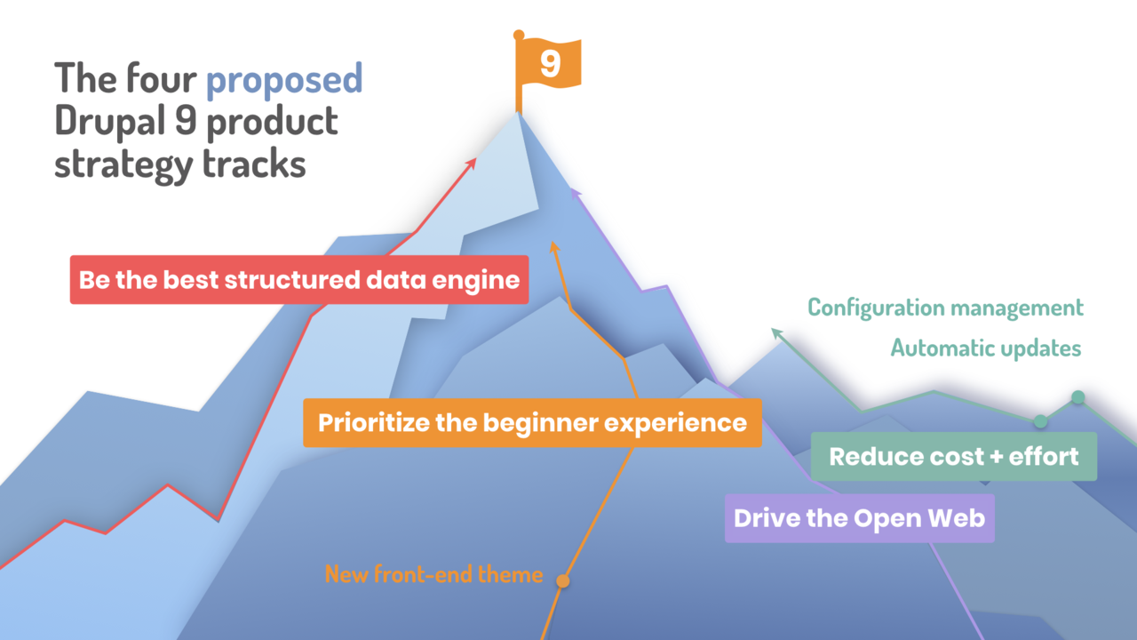 A mountain with a Drupal 9 flag at the top. Four strategic product tracks lead to the summit.
