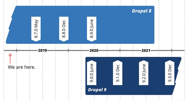 Plan for Drupal 9 - DZone Web Dev