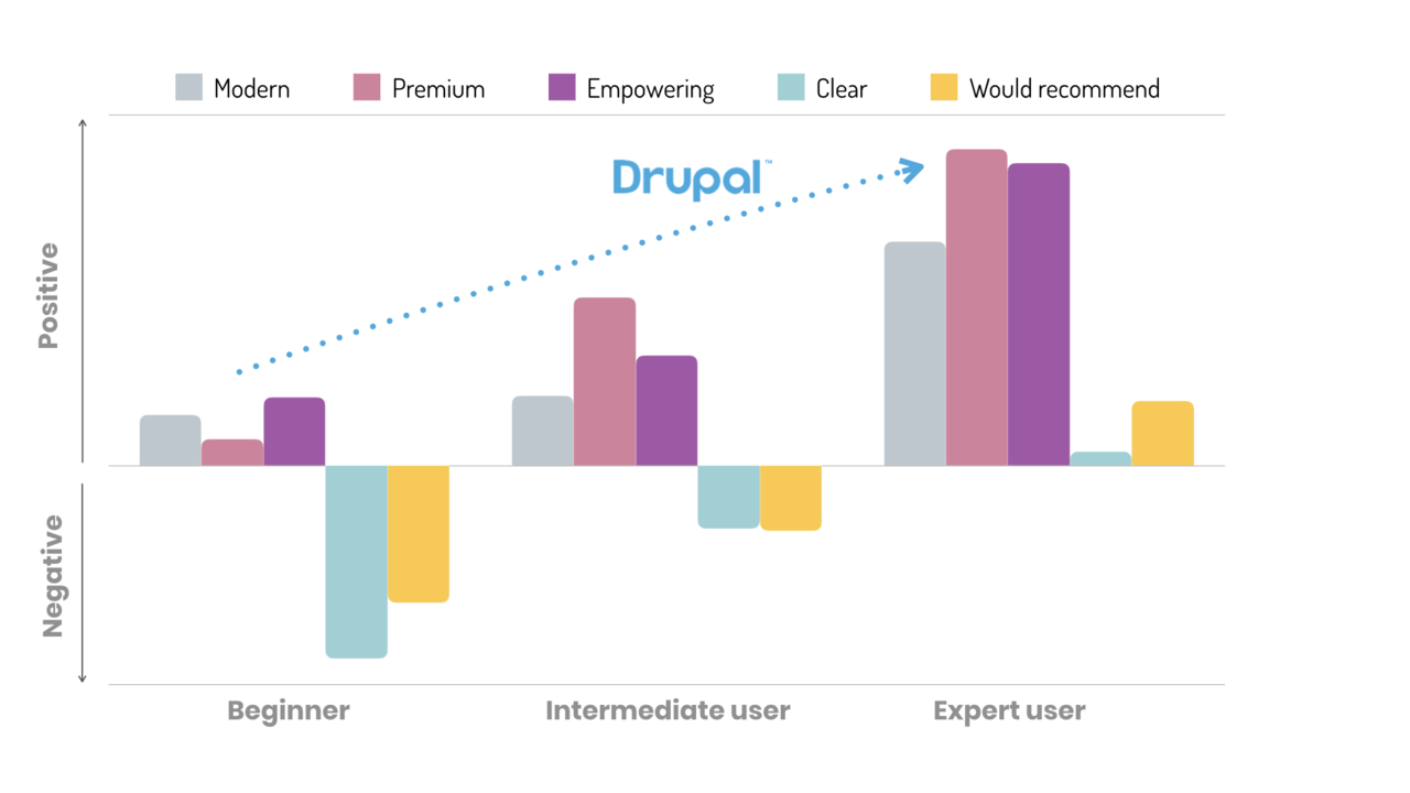 A graph that shows how Drupal is perceived by beginners, intermediate users and expert users.