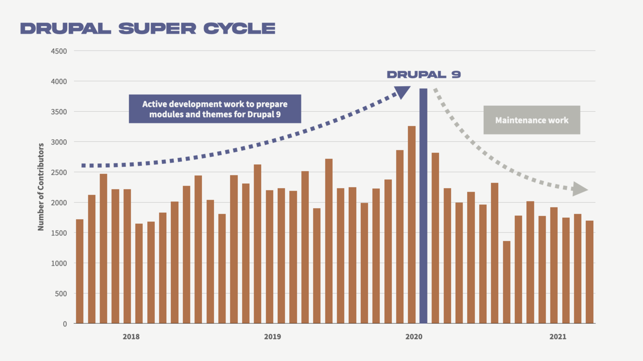 A visual representation of the Drupal Super Cycle; contribution accelerates just before a major release and slows down after.