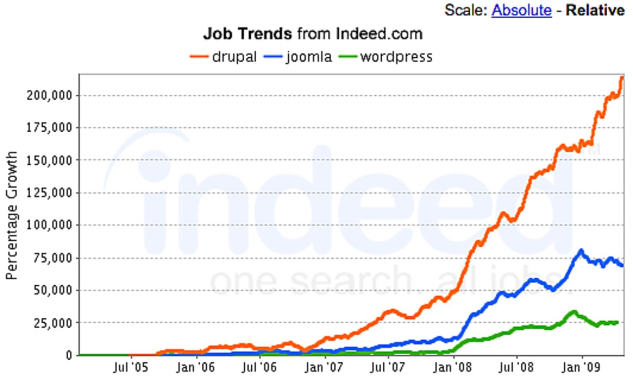 Job trends july