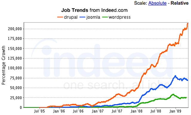 Job trends july