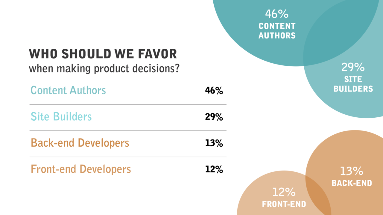 A sample of the last product survey showing that we should focus on content authors