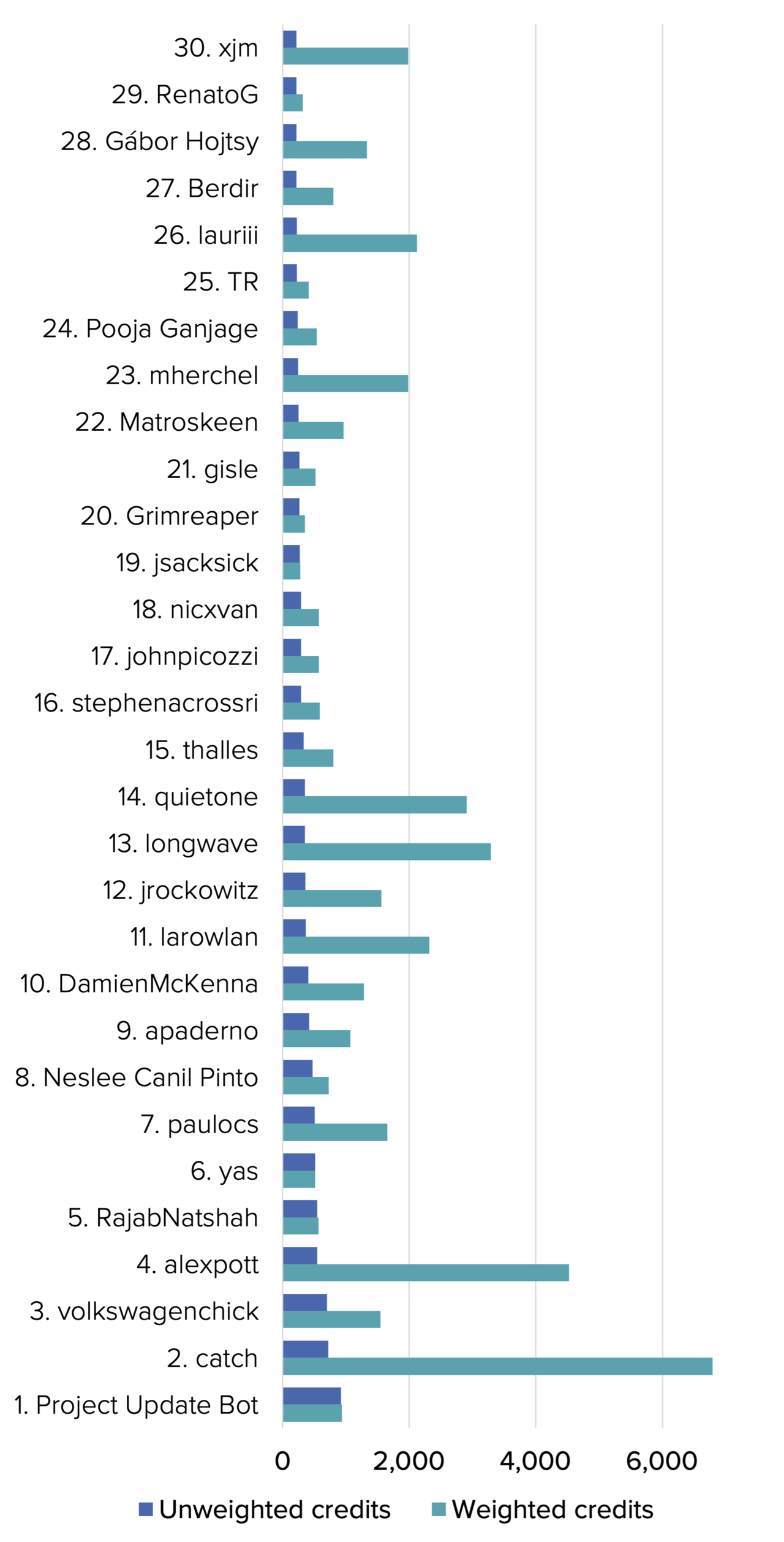 A graph showing the top 30 individual contributors ranked by the quantity of their contributions.