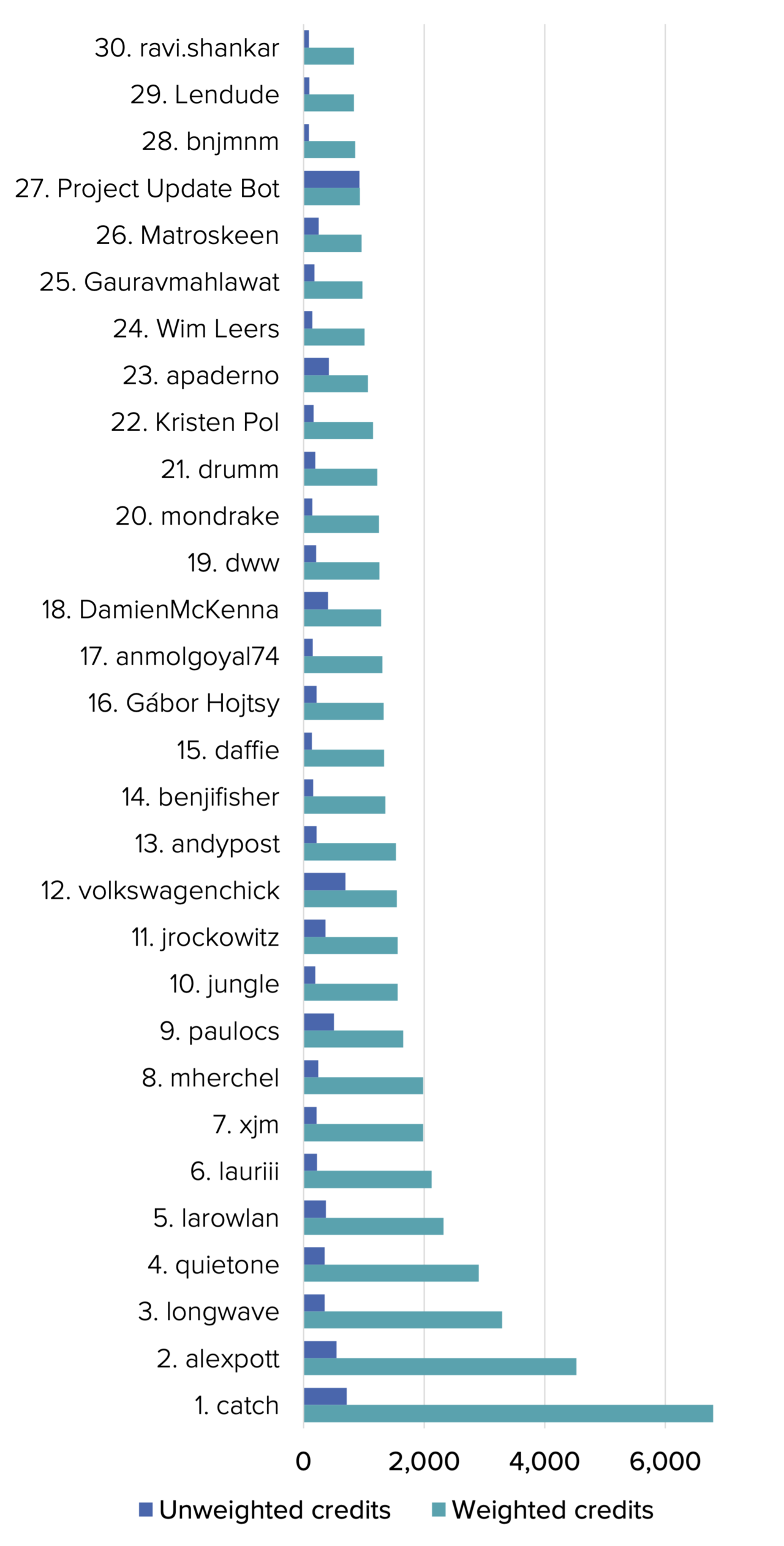 A graph showing the top 30 individual contributors ranked by the impact of their contributions.