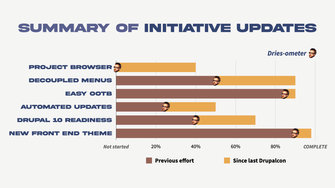 A slide with progress bars for each of the 6 initiatives; 3 of them are over 80% complete.