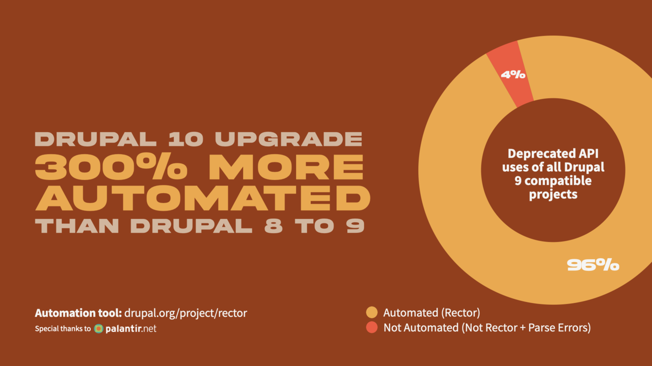A slide from the DriesNote saying that the Drupal 10 upgrade work is 300% more automated than Drupal 9.