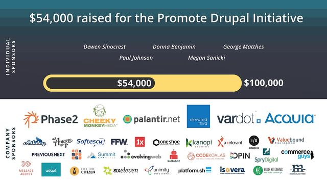 $54k raised for the Promote Drupal initiative