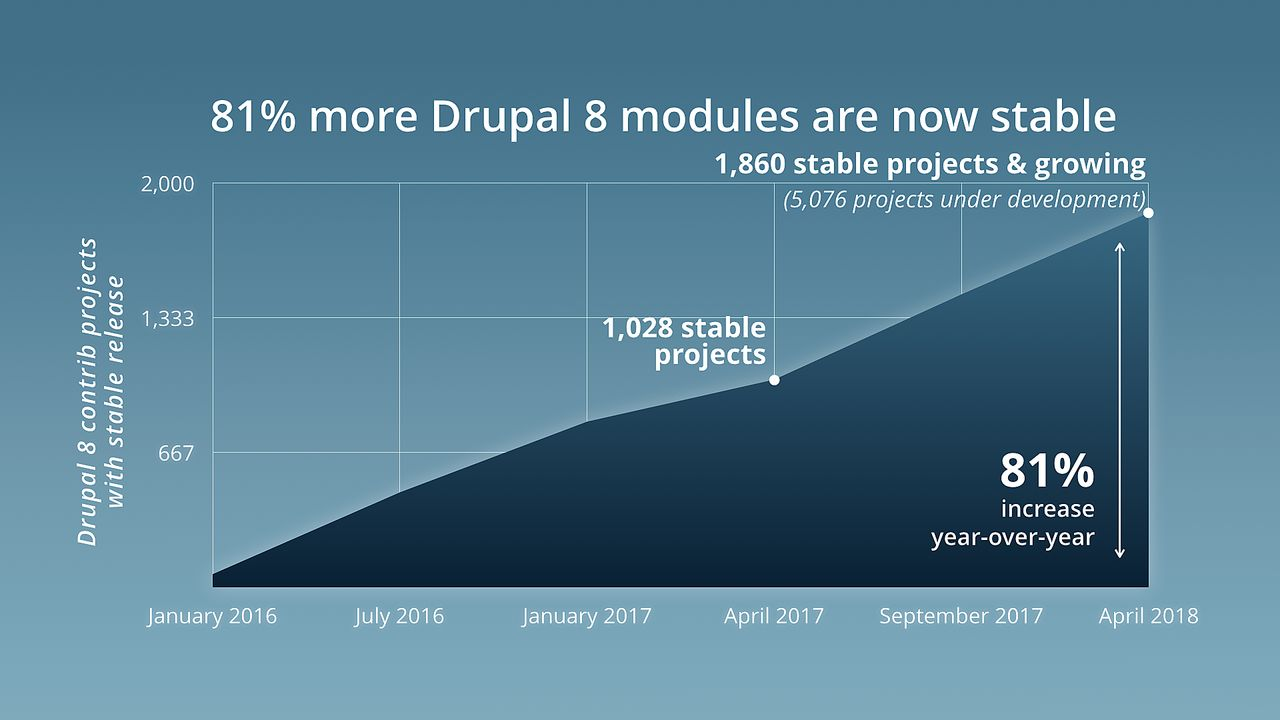 Drupal 8 module readiness