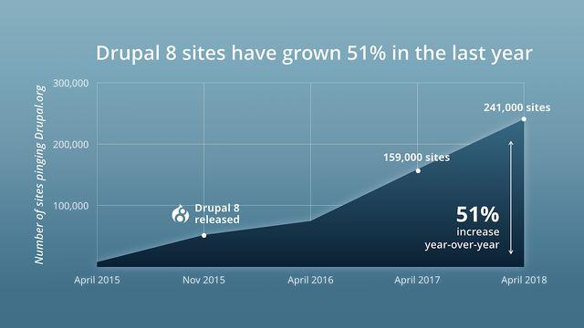 Drupal 8 site growth