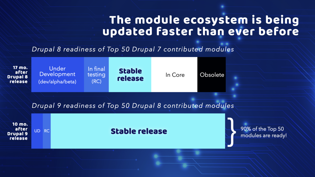 A chart that shows the Drupal 9 module ecosystem is pretty much ready