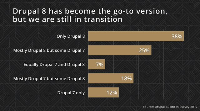 Drupal agencies report that most Drupal projects are using Drupal 8 now