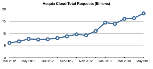 Acquia cloud may