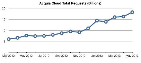Acquia cloud may