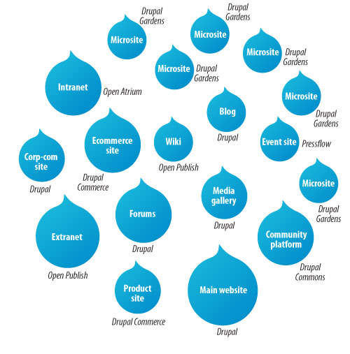 Drupal dating distribution