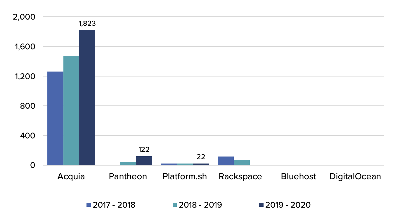 A chart showing that Acquia contributes much more than Pantheon, Platform.sh, Rackspace, Bluehost and DigitalOcean
