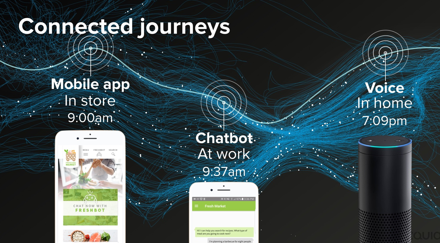 A continuous journey across multiple digital touch points and devices