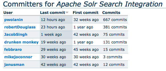 Drupal Apache Solr Committers from Acquia