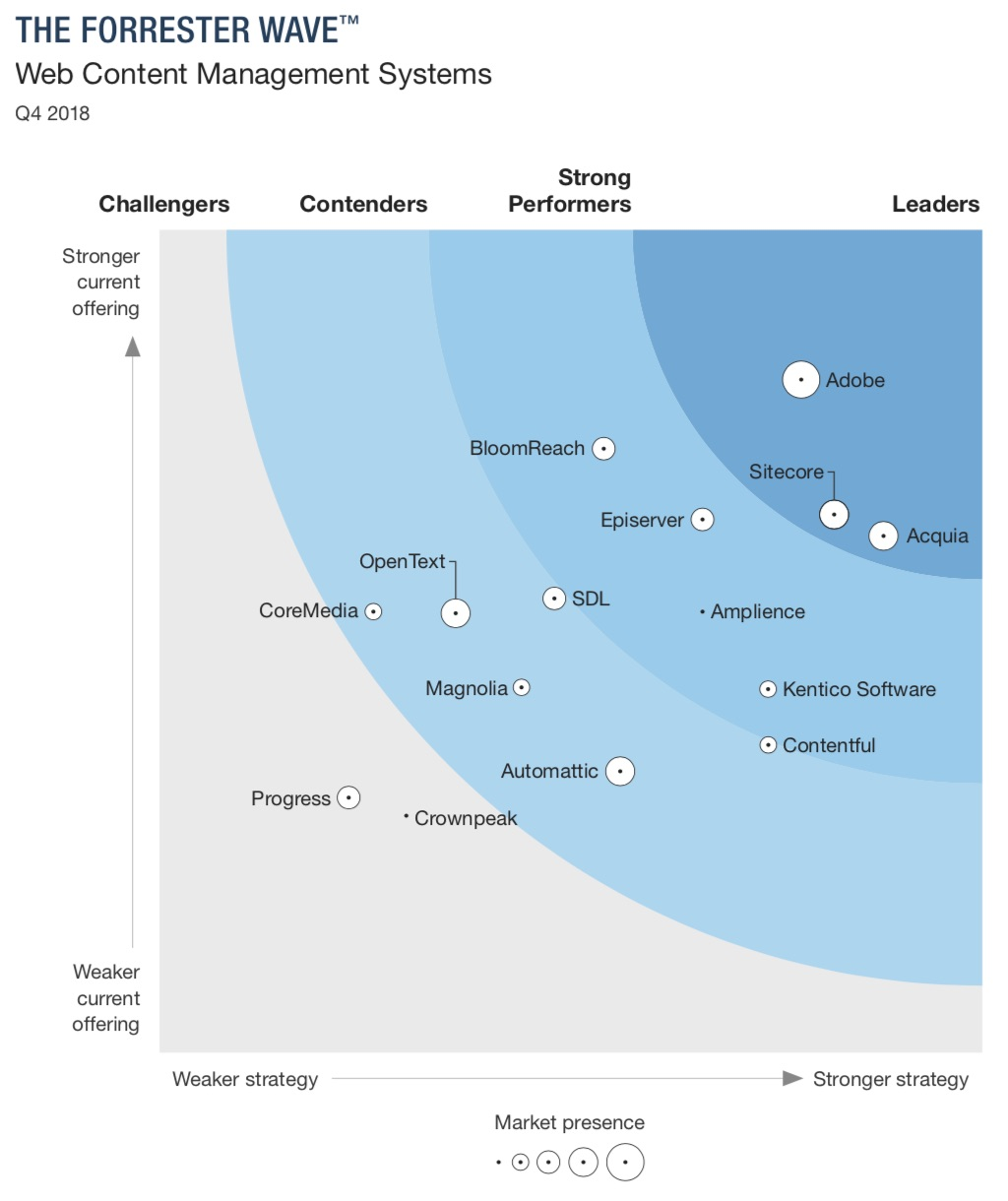 Acquia shown as a Leader together with Adobe and Sitecore