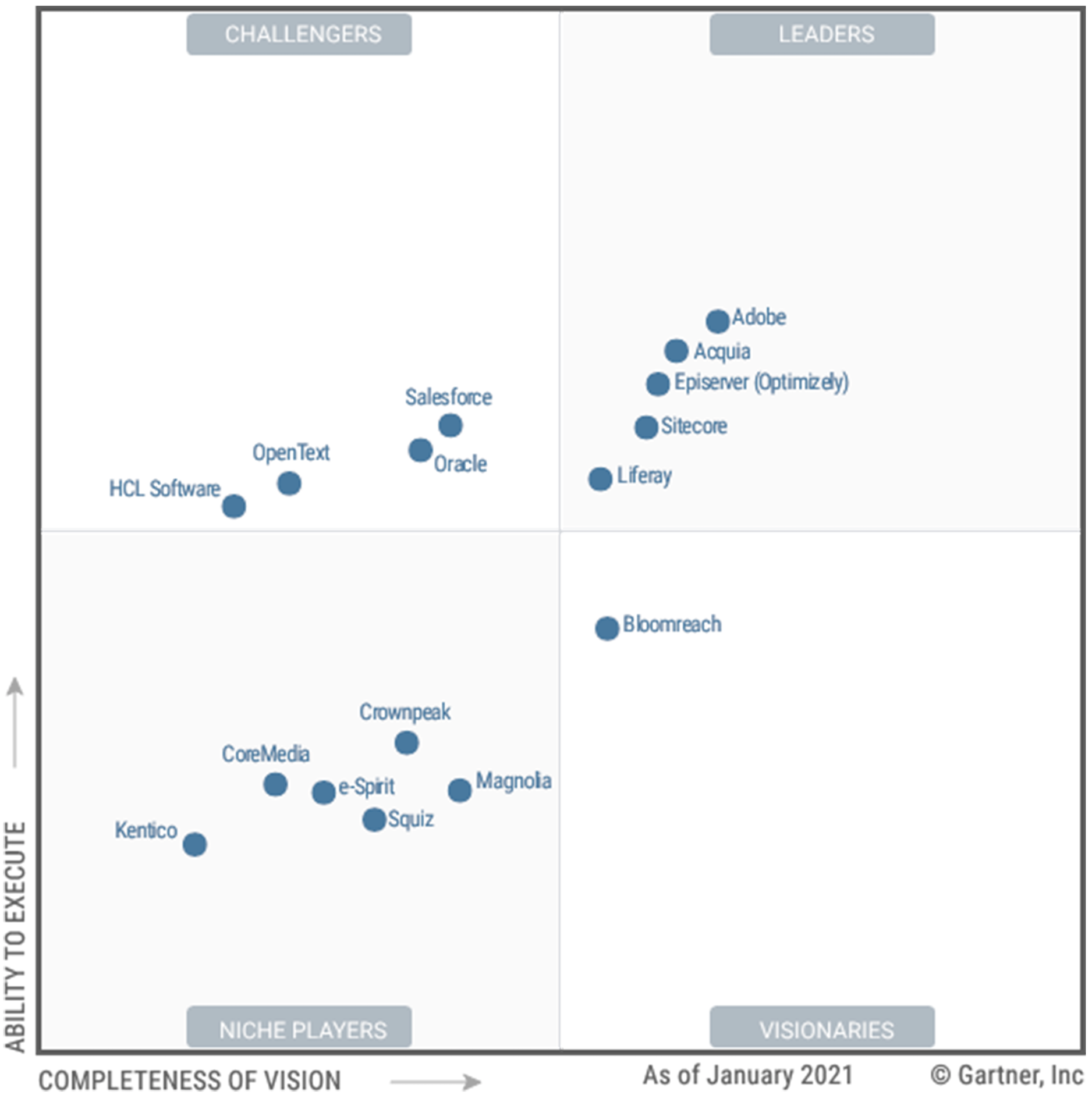 Gartner magic quadrant for digital experience platforms