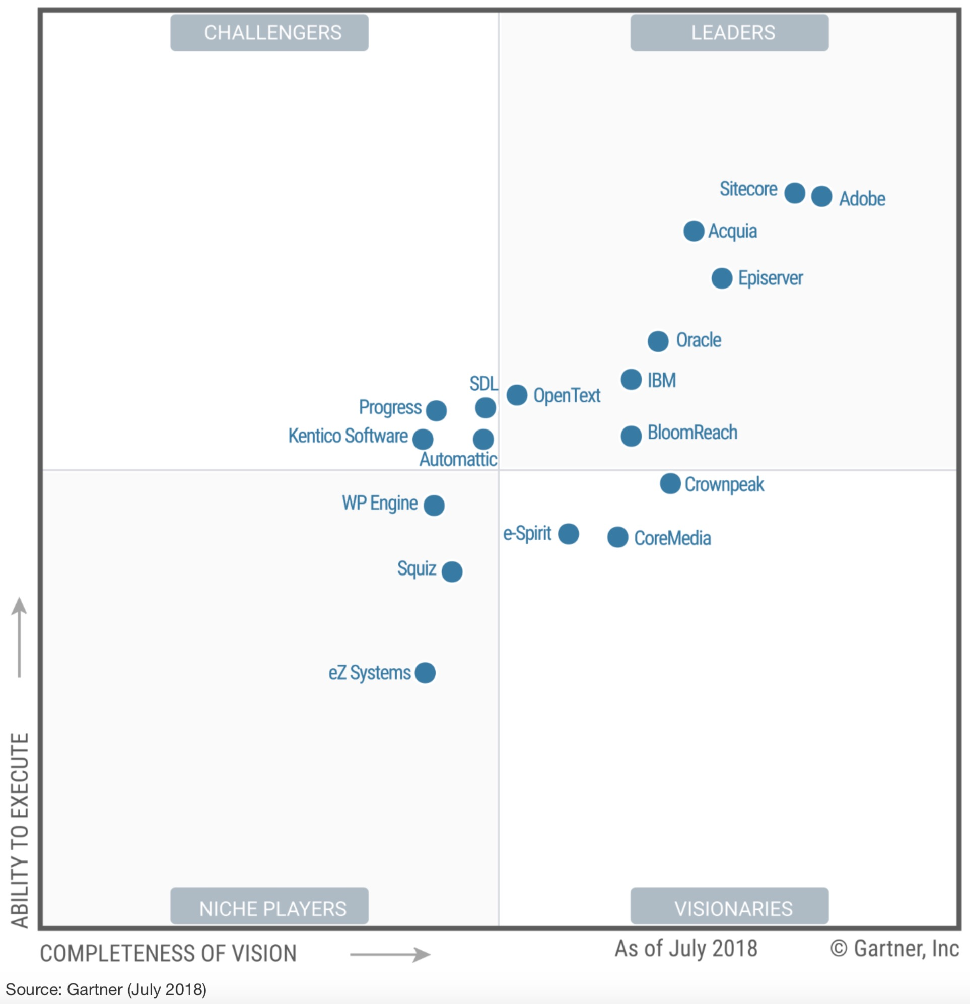 The 2018 Gartner Magic Quadrant for Web Content Management