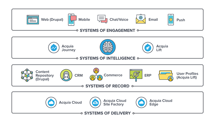 Systems of engagement, intelligence, record and delivery
