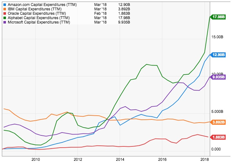 The evolution of Amazon, Alphabet, Google, IBM and Oracle's CAPEX between 2008 and 2018