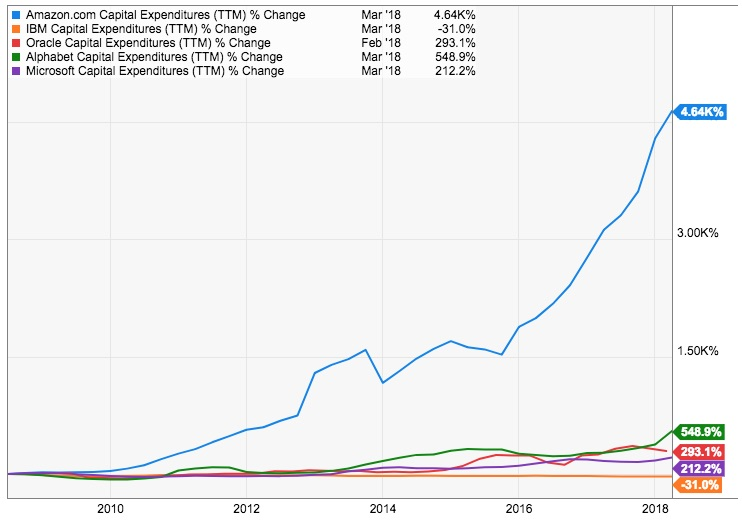 The percentage growth of Amazon, Alphabet, Google, IBM and Oracle's CAPEX between 2008 and 2018