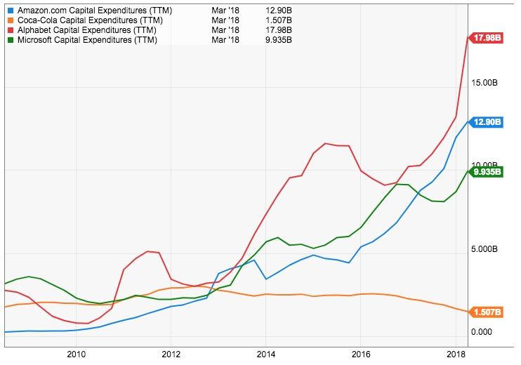 The CAPEX of Amazon, Alphabet, Google vs Coca-Cola between 2008 and 2018
