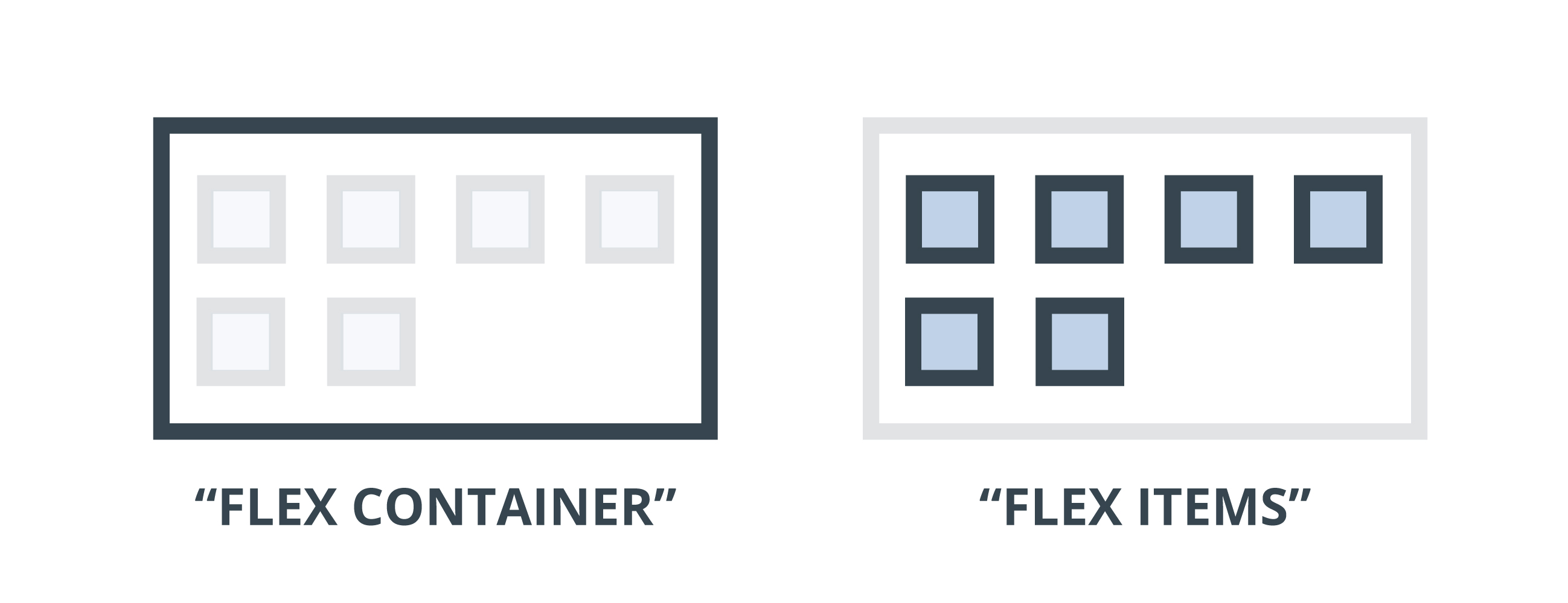 Css flexbox container vs items